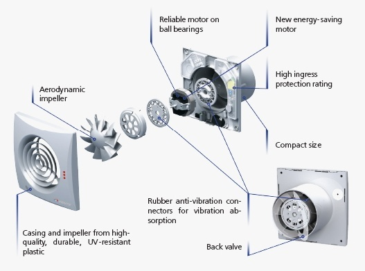 Notre gamme d 39 extracteurs de salle de bain ventilation for Extracteur pour salle de bain