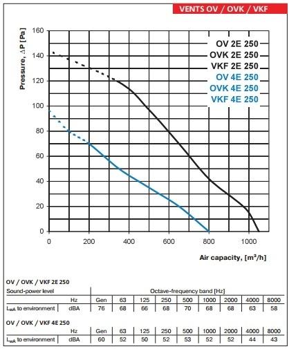 ventilateur axial sur plaque carr u00e9e vents diam u00e8tre 250mm ov 4e 250 ov 4e 250